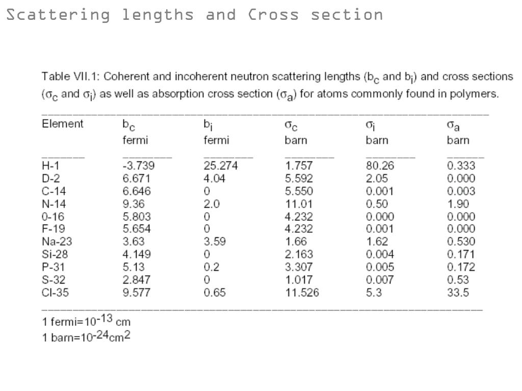 Scattering lengths and Cross section