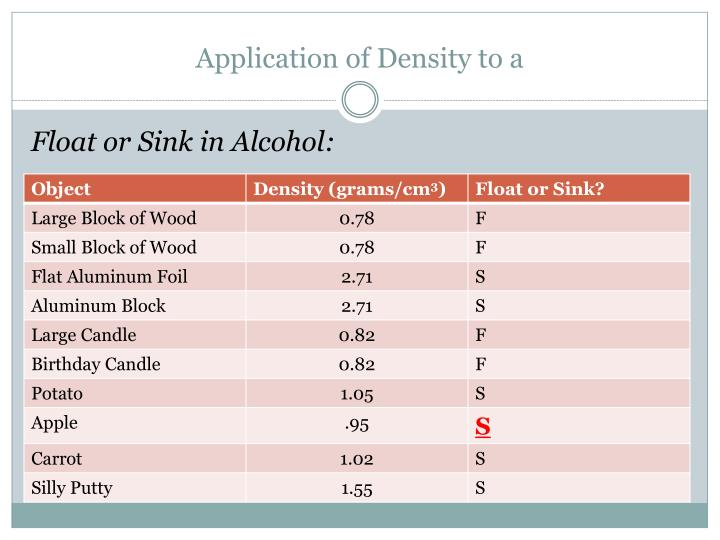 Application of Density to a