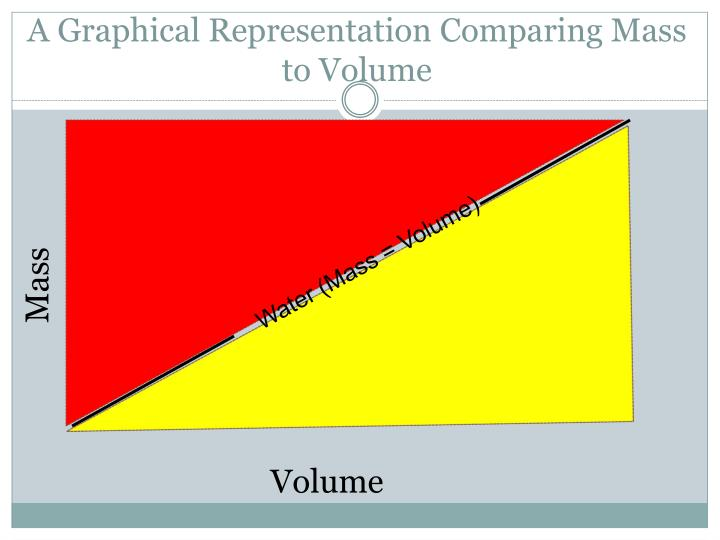 A Graphical Representation Comparing Mass to Volume