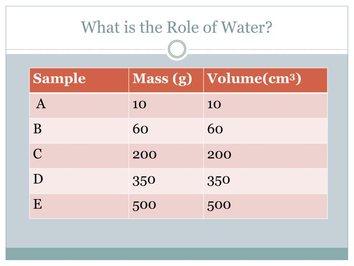 What is the Role of Water?