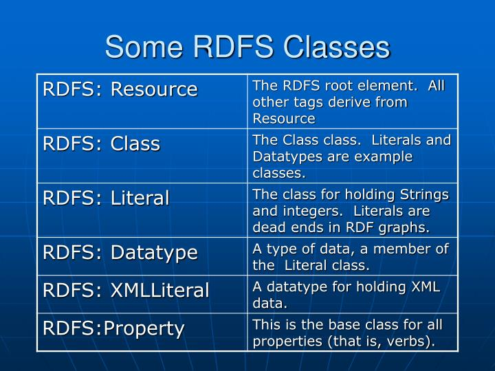 Some RDFS Classes