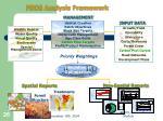 fsos analysis framework