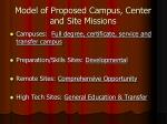 model of proposed campus center and site missions