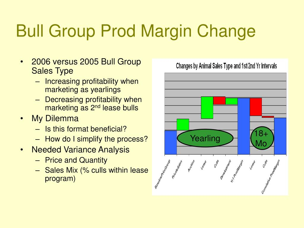 Bull Group Prod Margin Change
