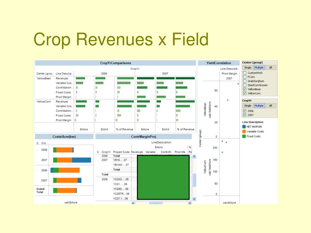 Crop Revenues x Field