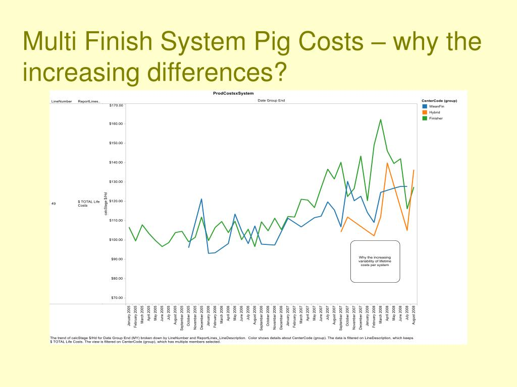 Multi Finish System Pig Costs – why the increasing differences?