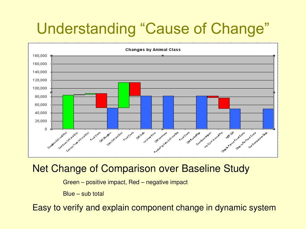 "Understanding ""Cause of Change"""