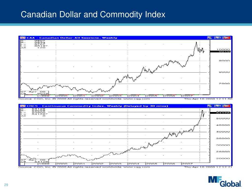 Canadian Dollar and Commodity Index
