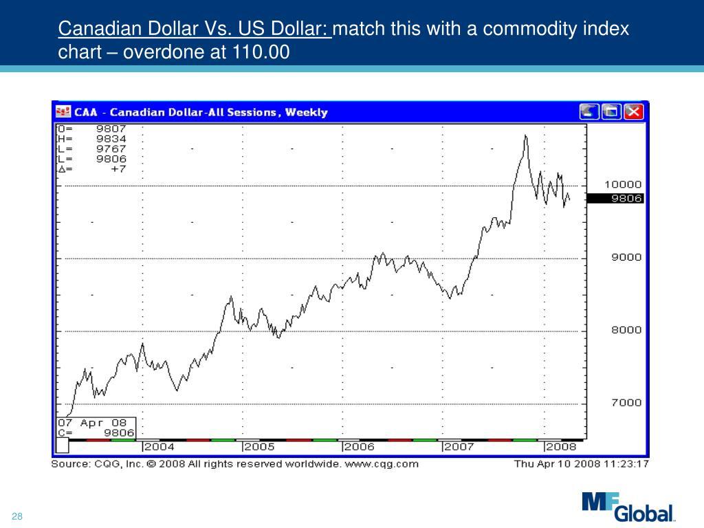 Canadian Dollar Vs. US Dollar: