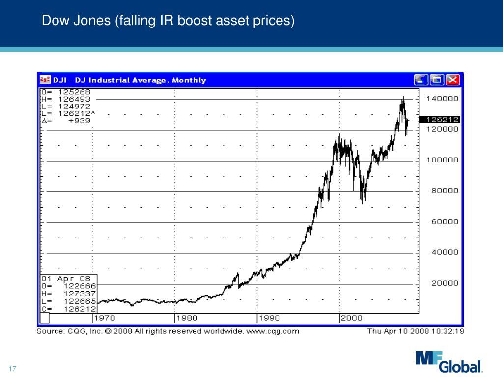 Dow Jones (falling IR boost asset prices)