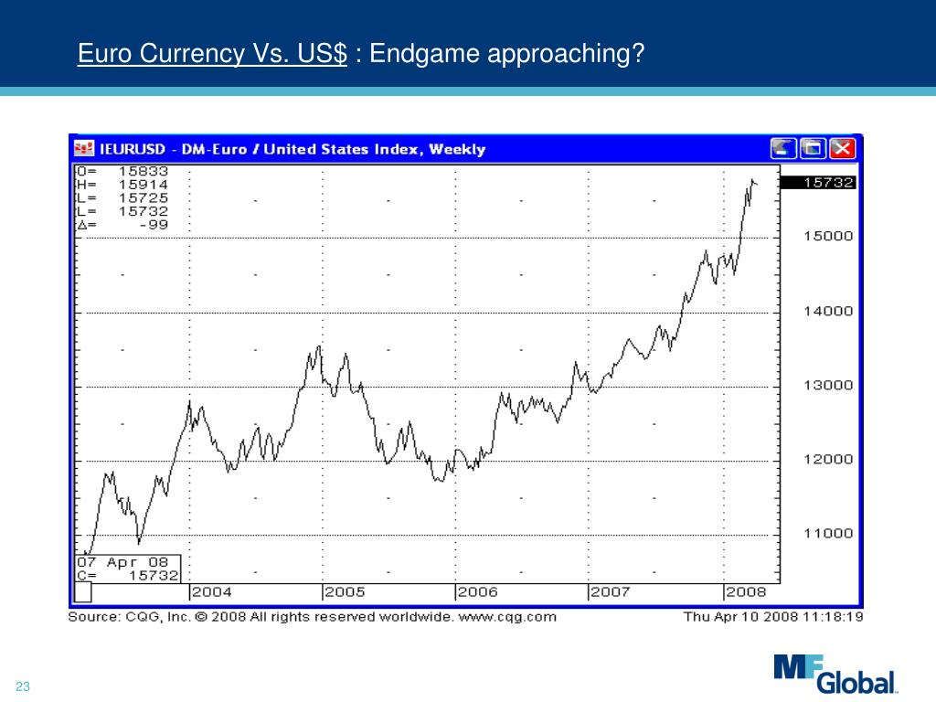 Euro Currency Vs. US$
