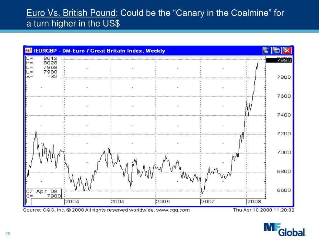Euro Vs. British Pound