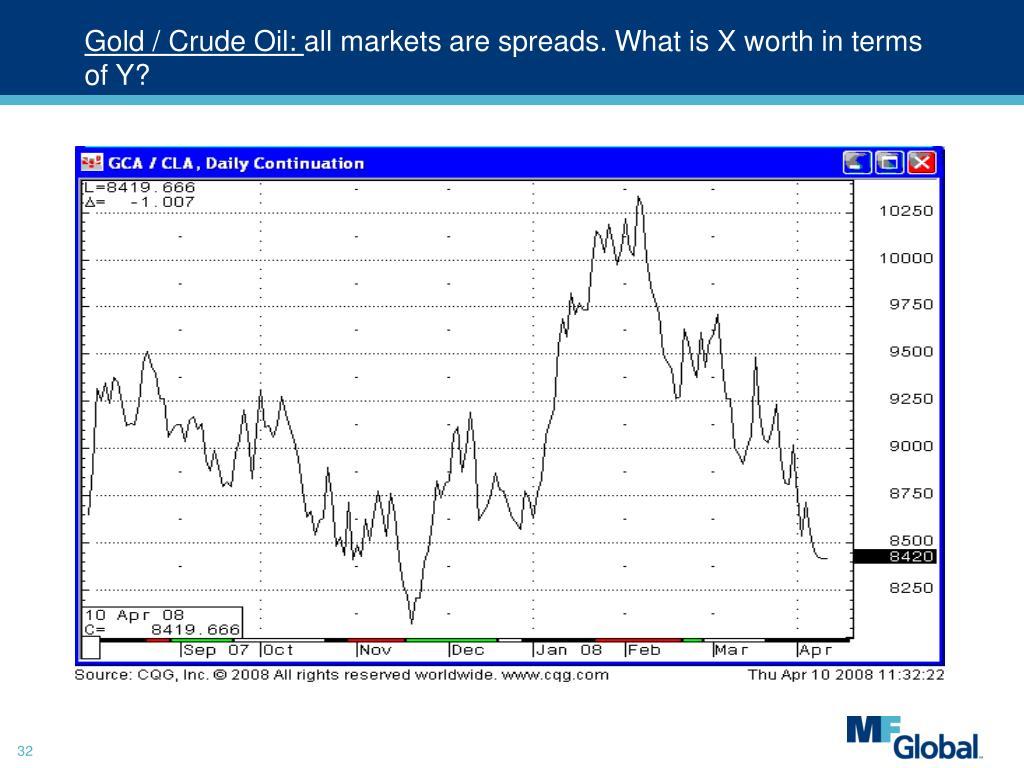 Gold / Crude Oil: