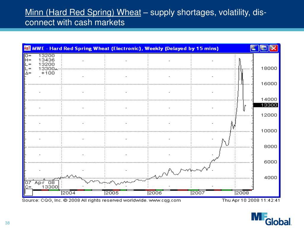 Minn (Hard Red Spring) Wheat