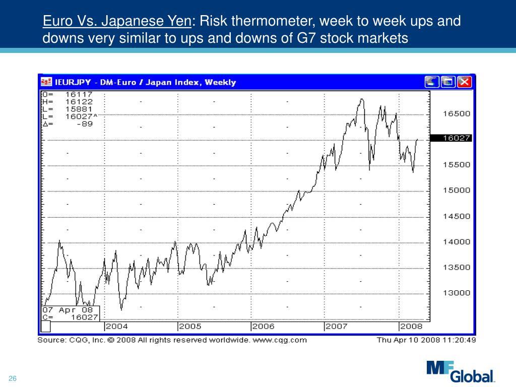 Euro Vs. Japanese Yen