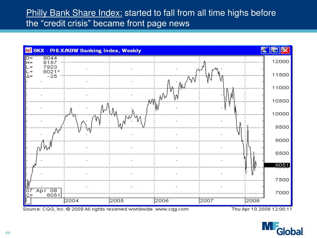 Philly Bank Share Index: