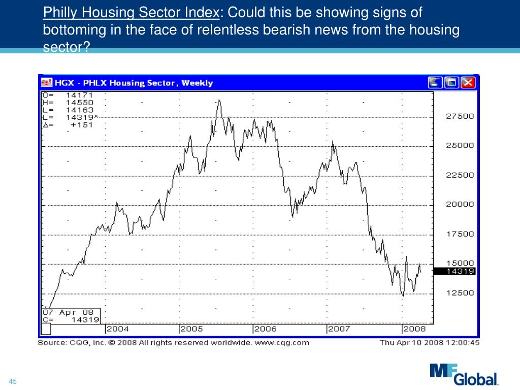 Philly Housing Sector Index