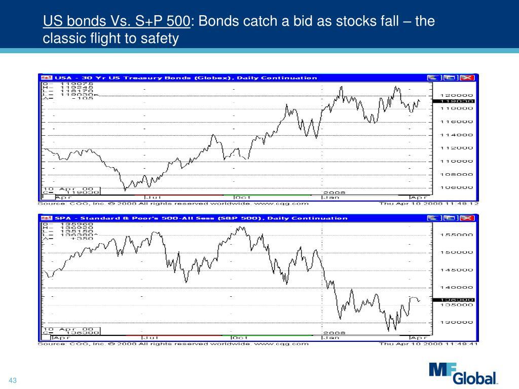 US bonds Vs. S+P 500