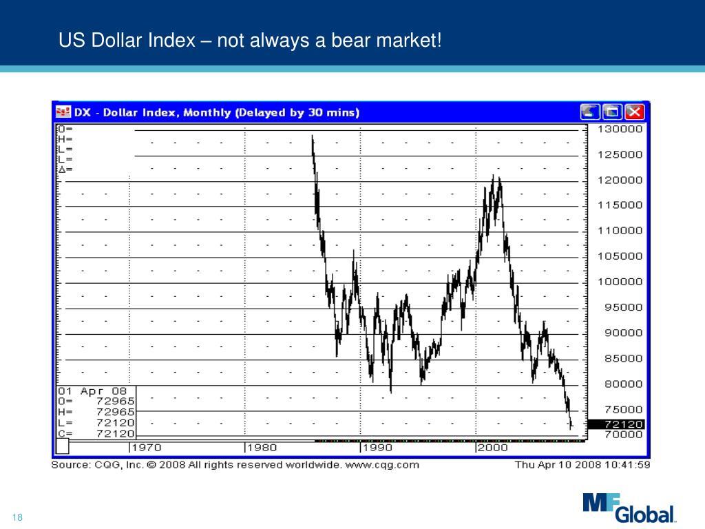 US Dollar Index – not always a bear market!