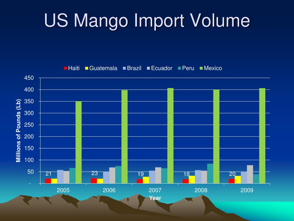 US Mango Import Volume
