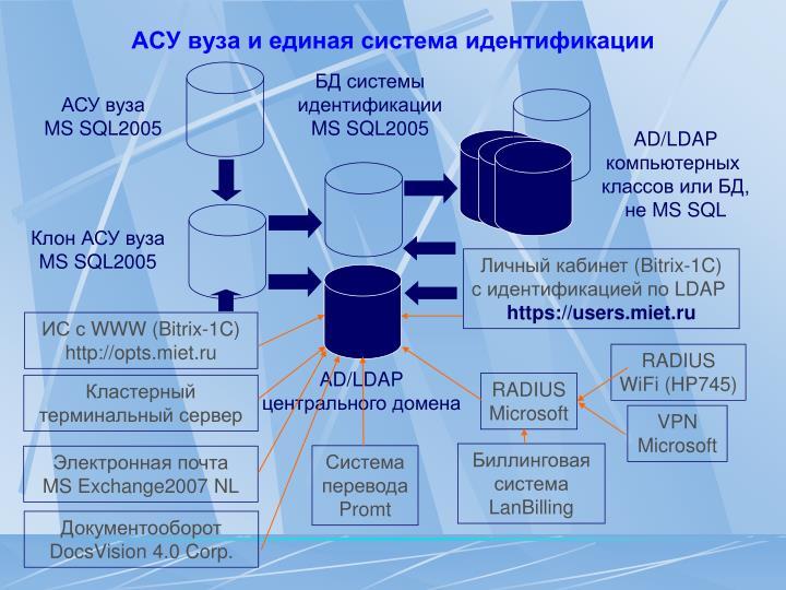 АСУ вуза и единая система идентификации