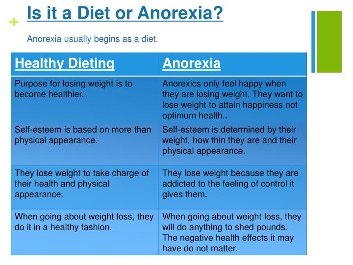 Is it a Diet or Anorexia?