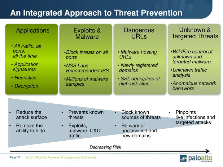 An Integrated Approach to Threat Prevention