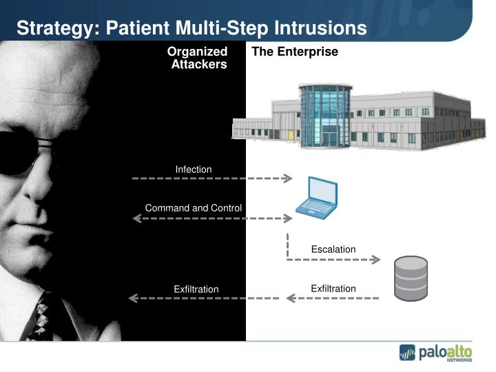 Strategy: Patient Multi-Step Intrusions