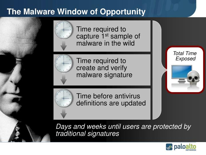 The Malware Window of Opportunity