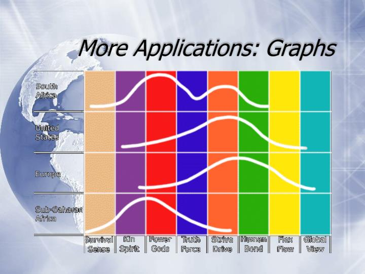 More Applications: Graphs