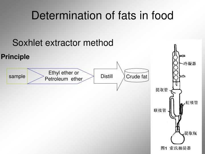 Determination of fats in food