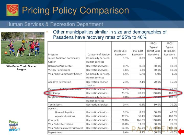 Pricing Policy Comparison