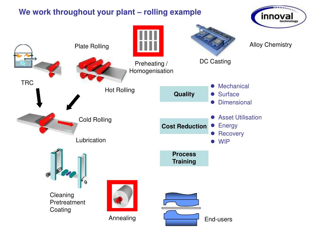 We work throughout your plant – rolling example
