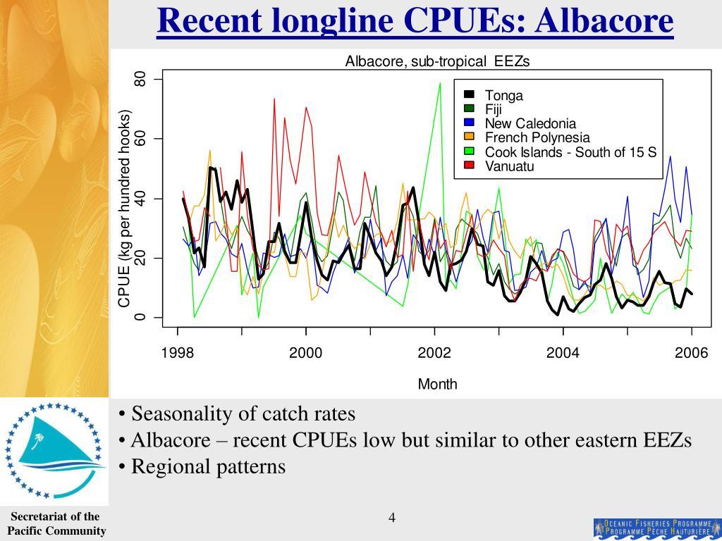 Recent longline CPUEs: Albacore