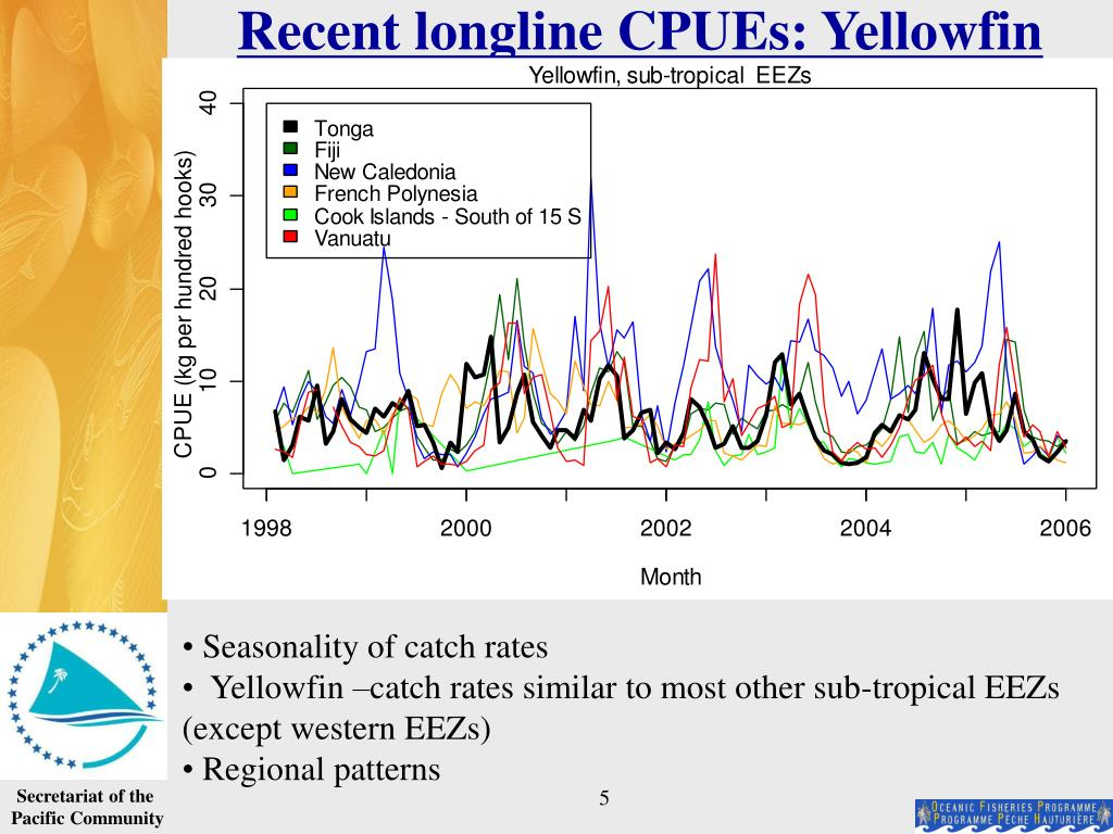 Recent longline CPUEs: Yellowfin