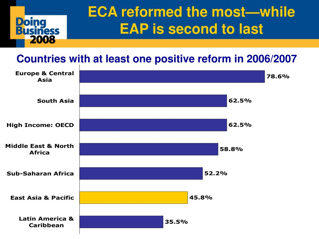 ECA reformed the most—while