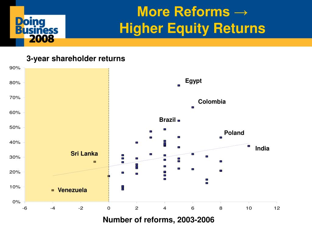 More Reforms →