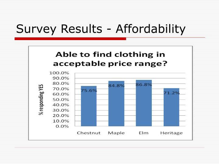 Survey Results - Affordability