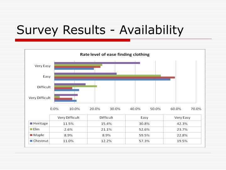 Survey Results - Availability