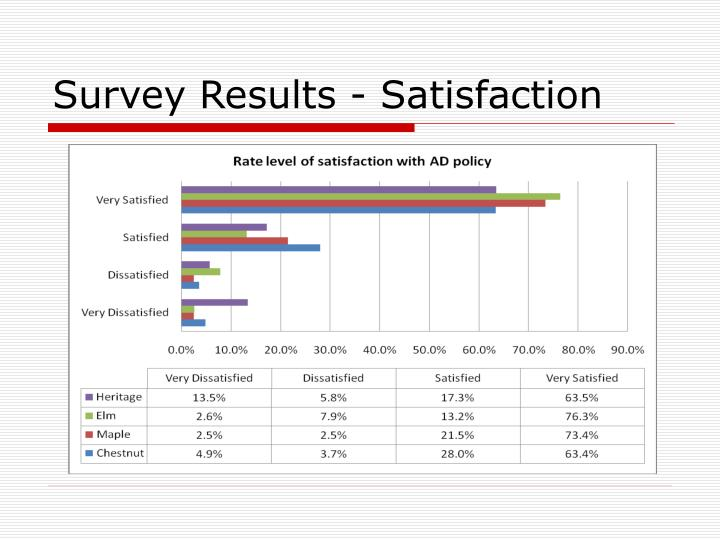 Survey Results - Satisfaction