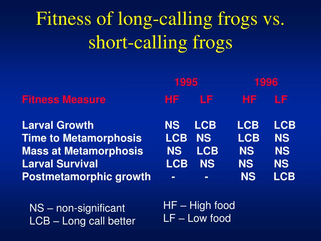 Fitness of long-calling frogs vs. short-calling frogs