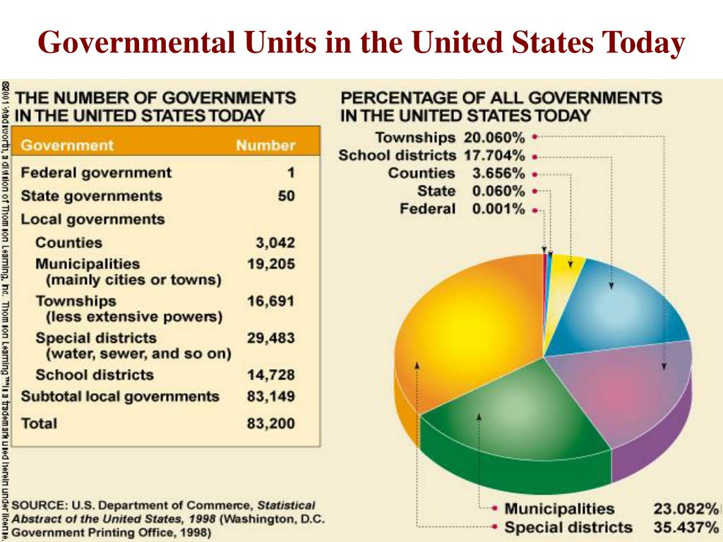 Governmental Units in the United States Today