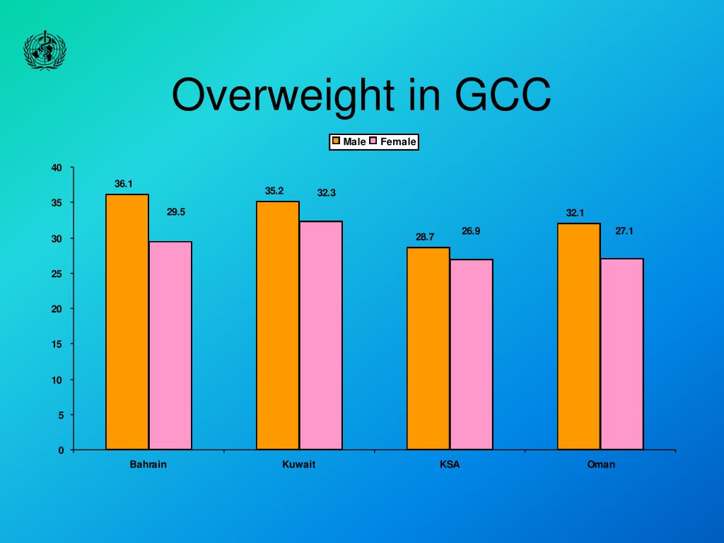 Overweight in GCC