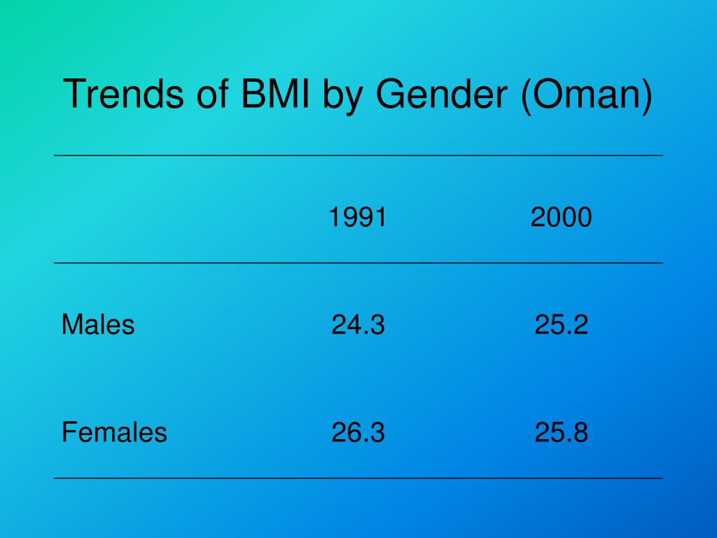 Trends of BMI by Gender (Oman)