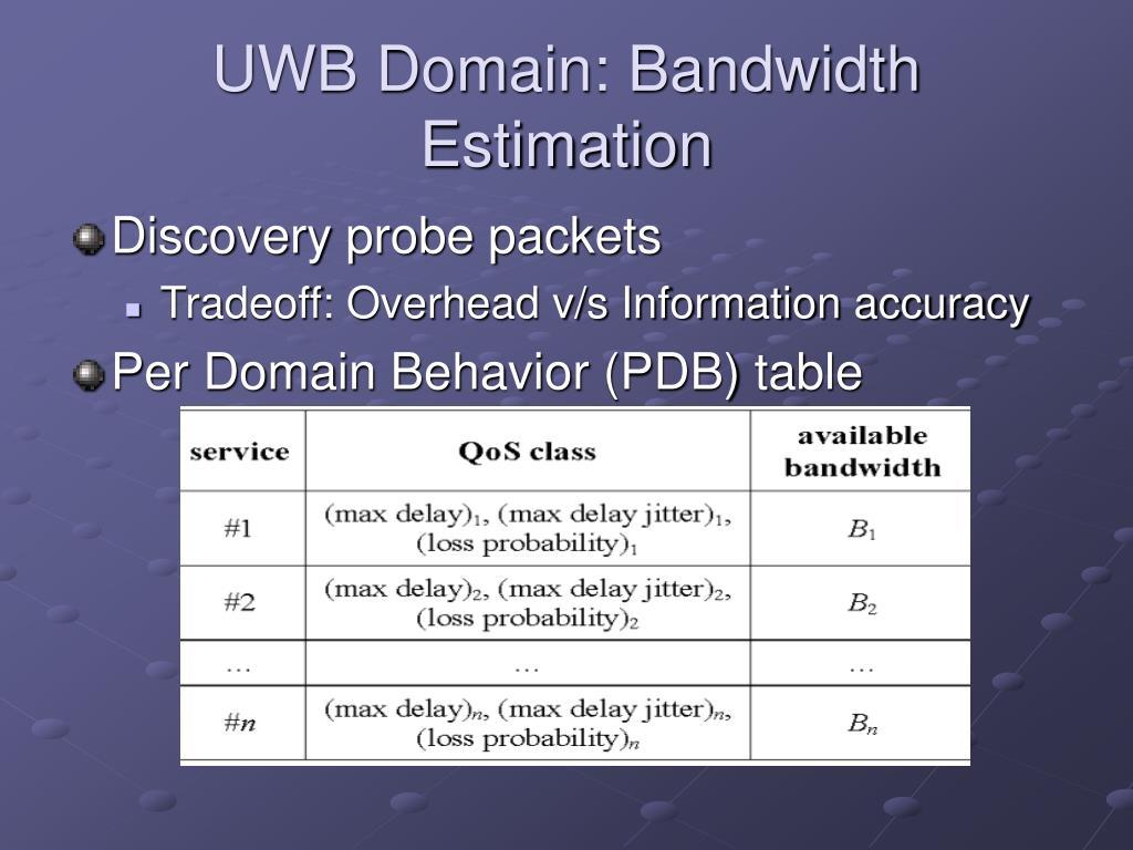 UWB Domain: Bandwidth Estimation