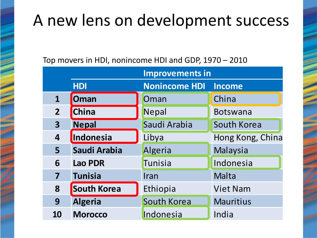 A new lens on development success