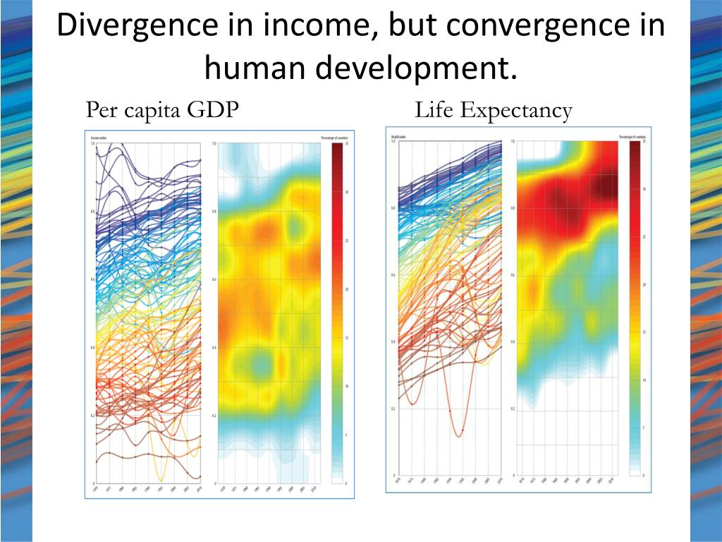 Divergence in income, but convergence in human development.