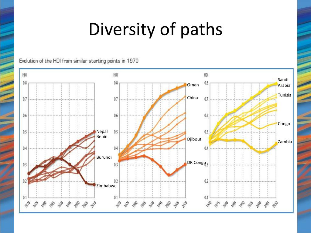 Diversity of paths
