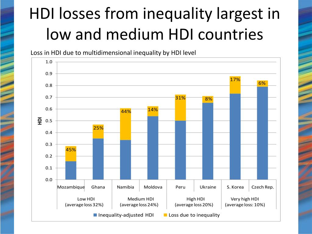 HDI losses from inequality largest in low and medium HDI countries