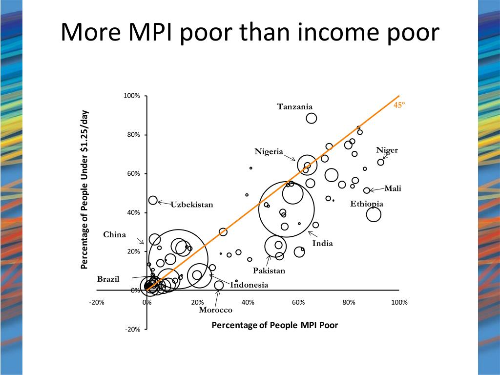 More MPI poor than income poor